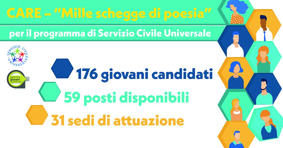 Banner selezione CARE Mille schegge di poesia SCU Garanzia Giovani CSV San Nicola